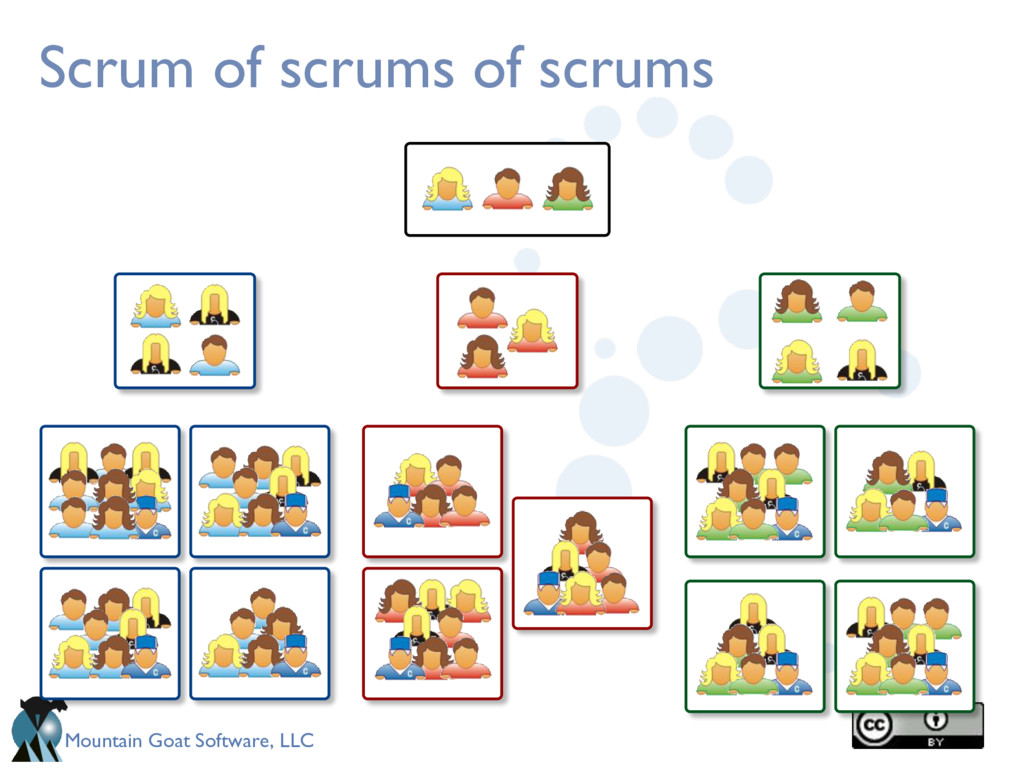 Mountain Goat Software, LLC Scrum of scrums of ...
