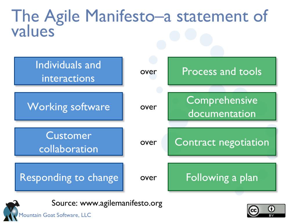 Mountain Goat Software, LLC The Agile Manifesto...
