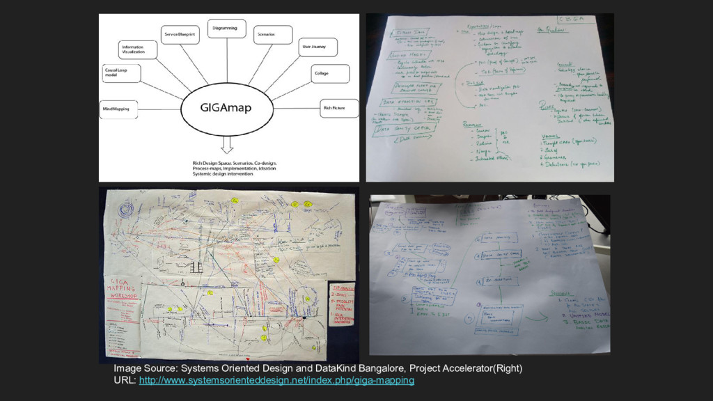 Image Source: Systems Oriented Design and DataK...