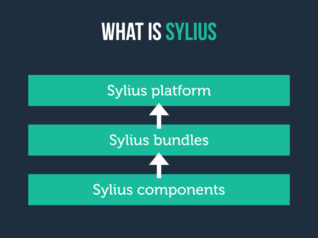 What is sylius Sylius components Sylius bundles...