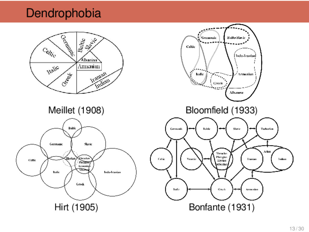 Dendrophobia Meillet (1908) Hirt (1905) Bloomfie...