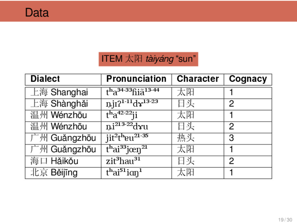 "Data ITEM 太阳 tàiyáng ""sun"" . Dialect Pronunciat..."