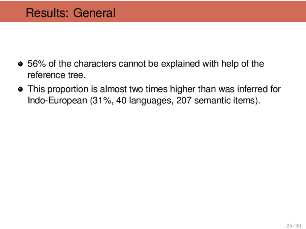 Results: General 56% of the characters cannot b...