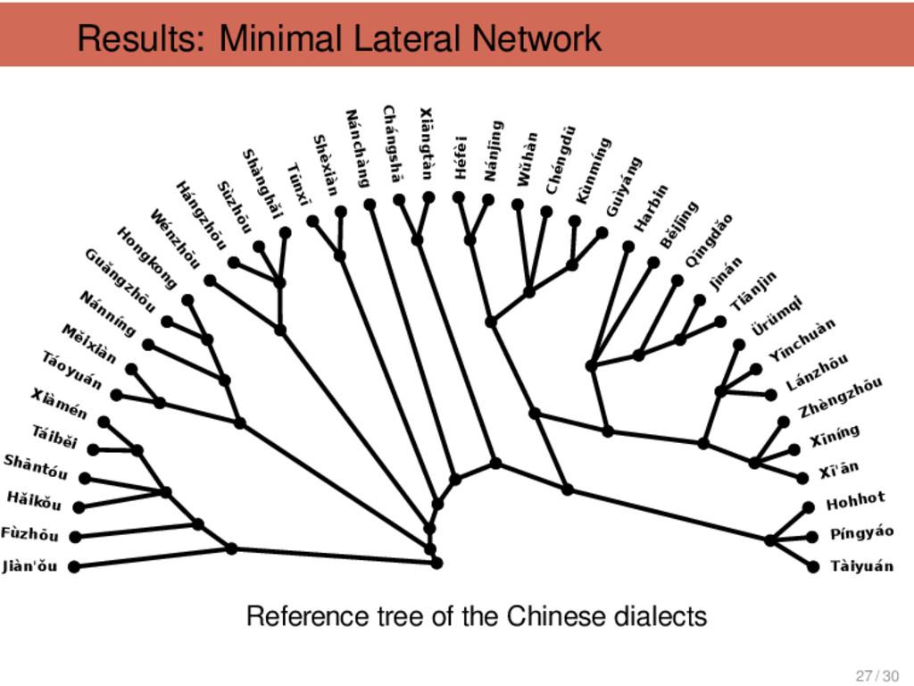 Results: Minimal Lateral Network ---Lánzhōu Fùz...