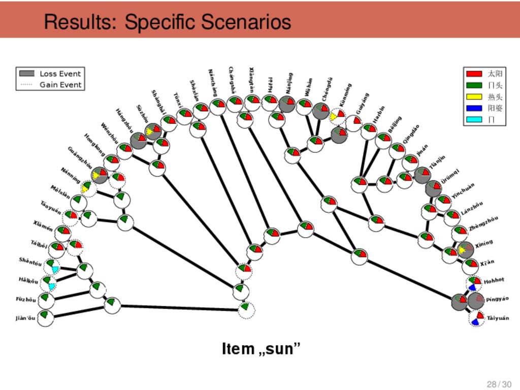 Results: Specific Scenarios . . -----Jìnán . ---...