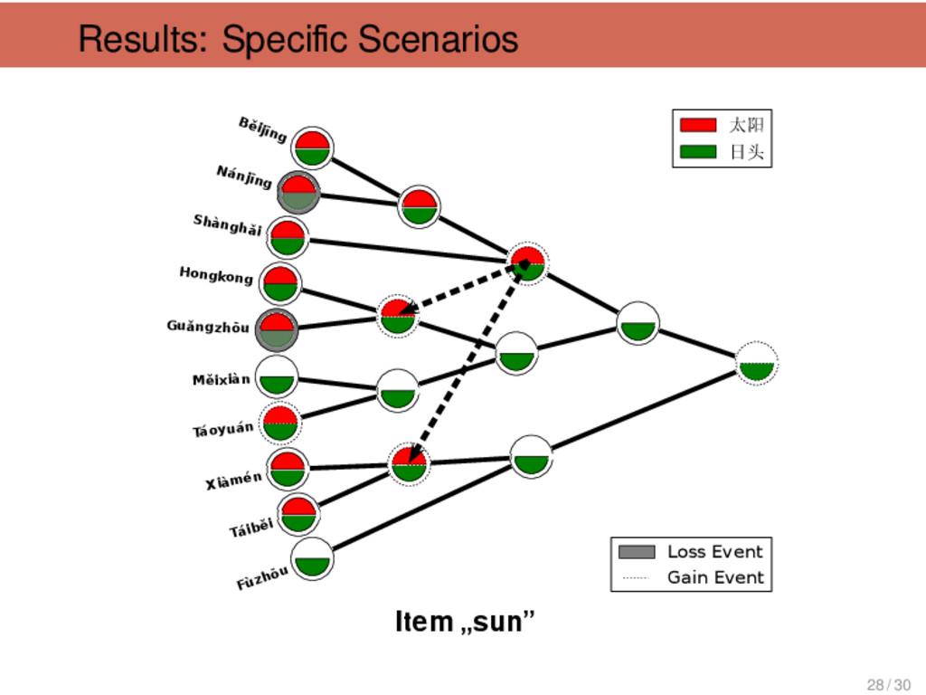"Results: Specific Scenarios Item ""sun"" . . Shàng..."