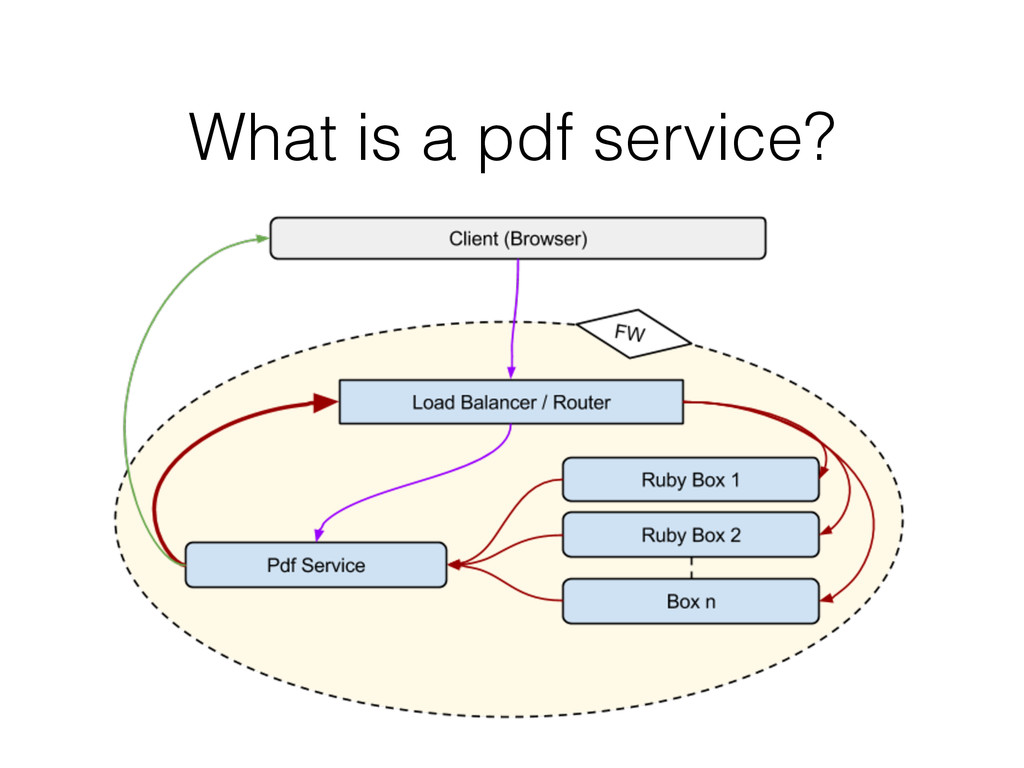 What is a pdf service?
