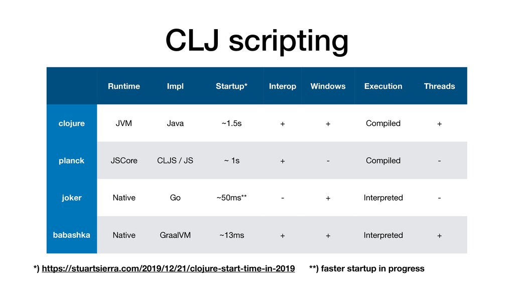 CLJ scripting Runtime Impl Startup* Interop Win...