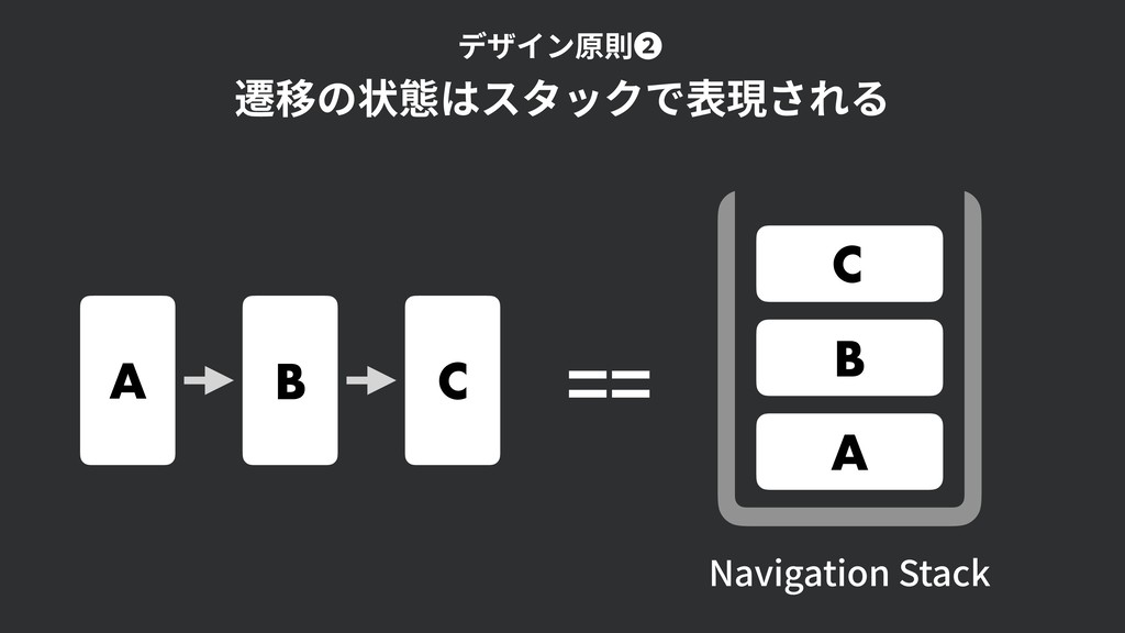 A B C A B C Navigation Stack == 遷移の状態はスタックで表現され...