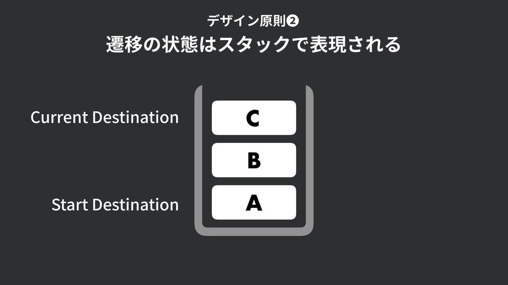 A B C Current Destination Start Destination 遷移の...