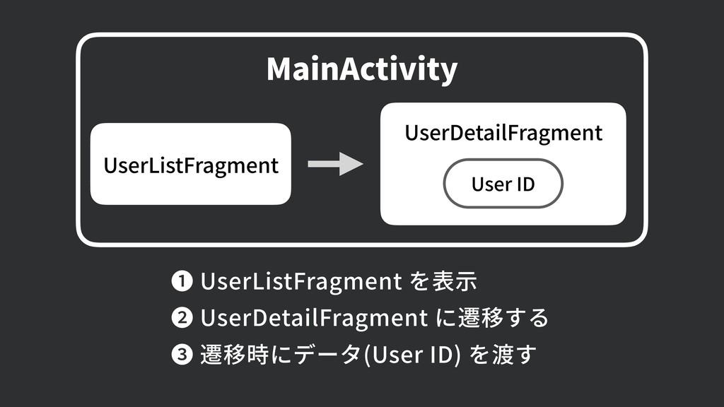 MainActivity UserDetailFragment User ID UserLis...