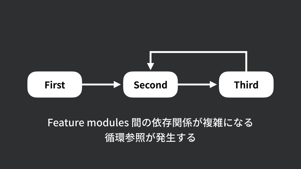 Feature modules 間の依存関係が複雑になる