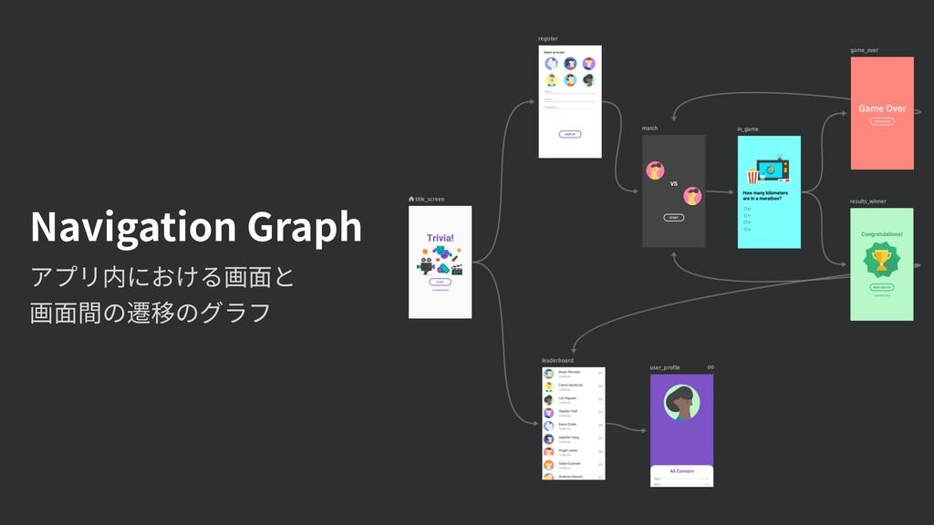 Navigation Graph アプリ内における画⾯と 画⾯間の遷移のグラフ
