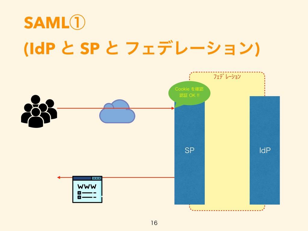 ŲŐũƄƀŖŢŔƃ SAMLᶃ (IdP ͱ SP ͱ ϑΣσϨʔγϣϯ)   41 *...