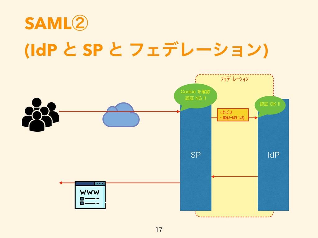 ŲŐũƄƀŖŢŔƃ SAMLᶄ (IdP ͱ SP ͱ ϑΣσϨʔγϣϯ)   41 *...