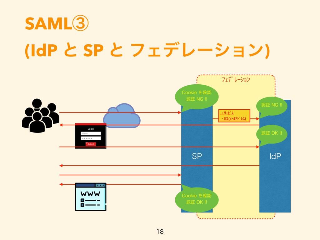 ŲŐũƄƀŖŢŔƃ SAMLᶅ (IdP ͱ SP ͱ ϑΣσϨʔγϣϯ)   41 *...