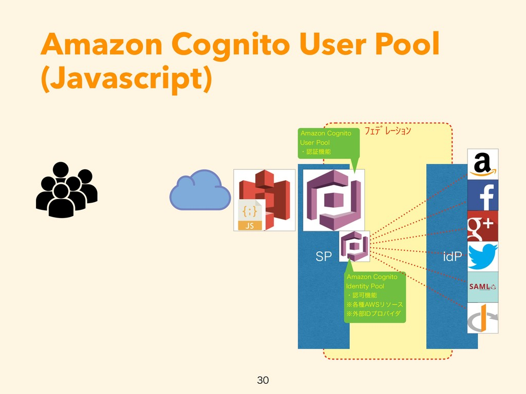 ŲŐũƄƀŖŢŔƃ Amazon Cognito User Pool (Javascript)...