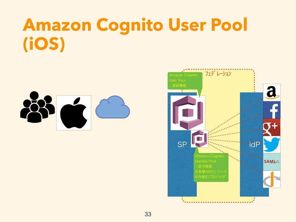 ŲŐũƄƀŖŢŔƃ Amazon Cognito User Pool (iOS)   4...