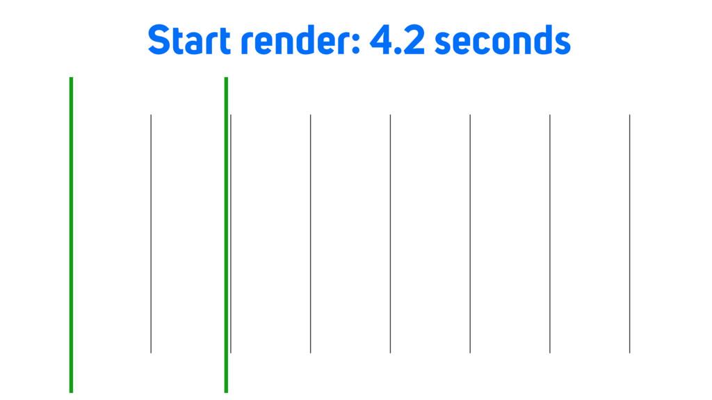 Load time Start render: 4.2 seconds