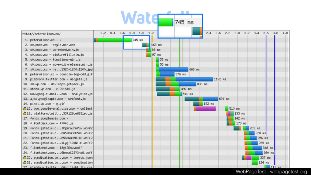 Waterfall WebPageTest - webpagetest.org