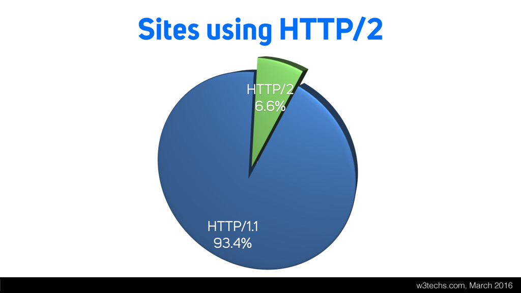 Sites using HTTP/2 w3techs.com, March 2016