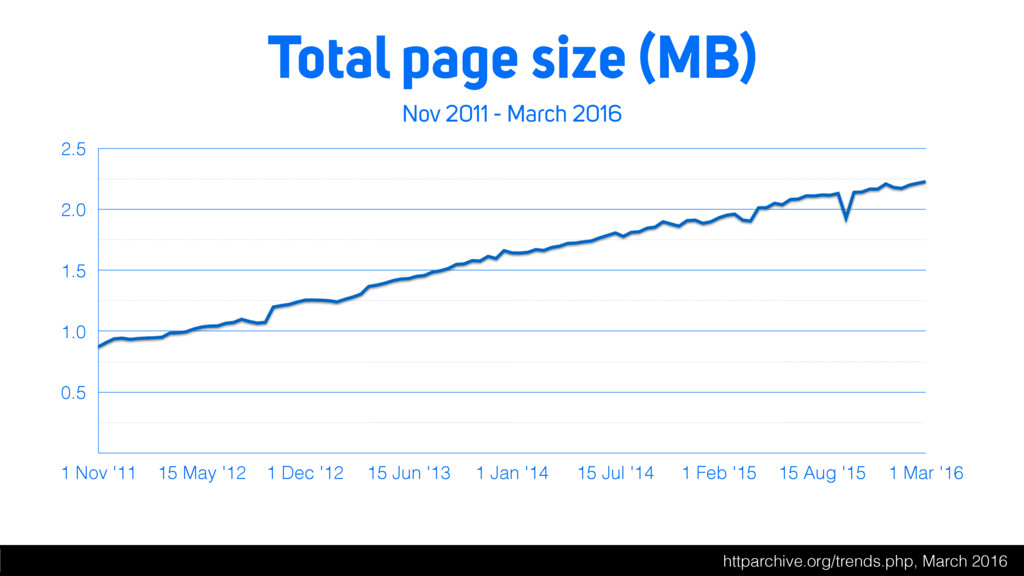 Total page size (MB) Nov 2011 - March 2016 0.5 ...
