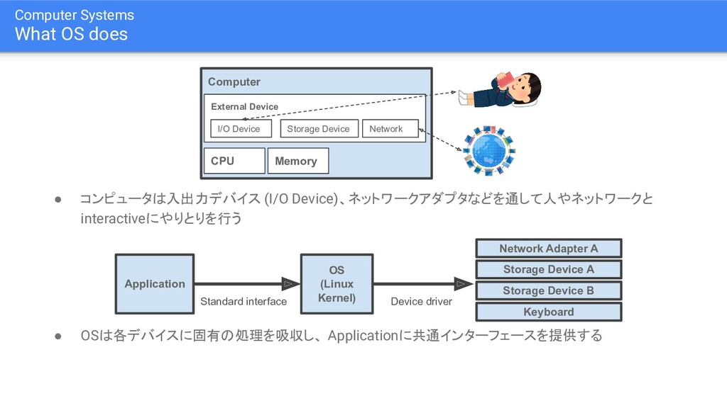 Computer Systems What OS does ● コンピュータは入出力デバイス ...