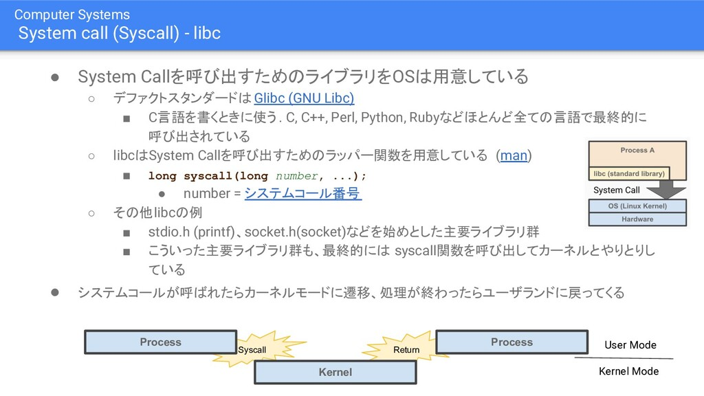Computer Systems System call (Syscall) - libc ●...