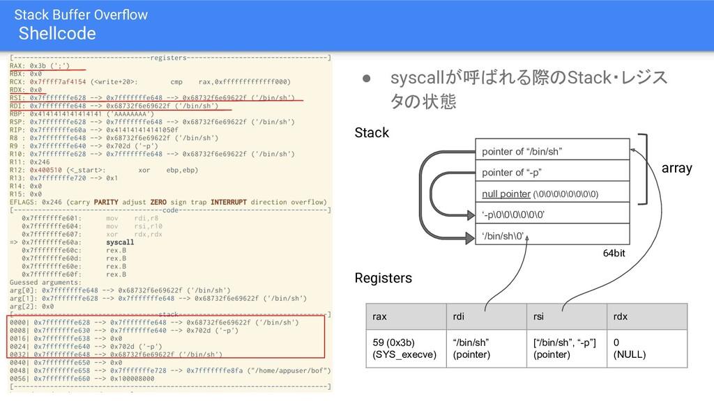 Stack Buffer Overflow Shellcode ● syscallが呼ばれる際の...