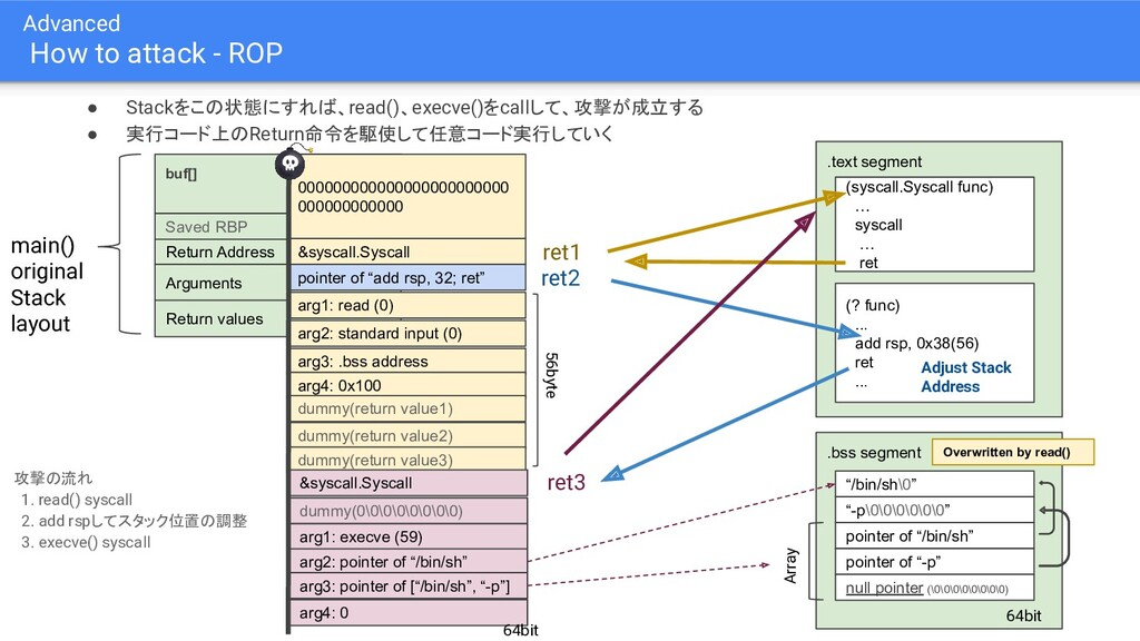 Advanced How to attack - ROP ● Stackをこの状態にすれば、r...