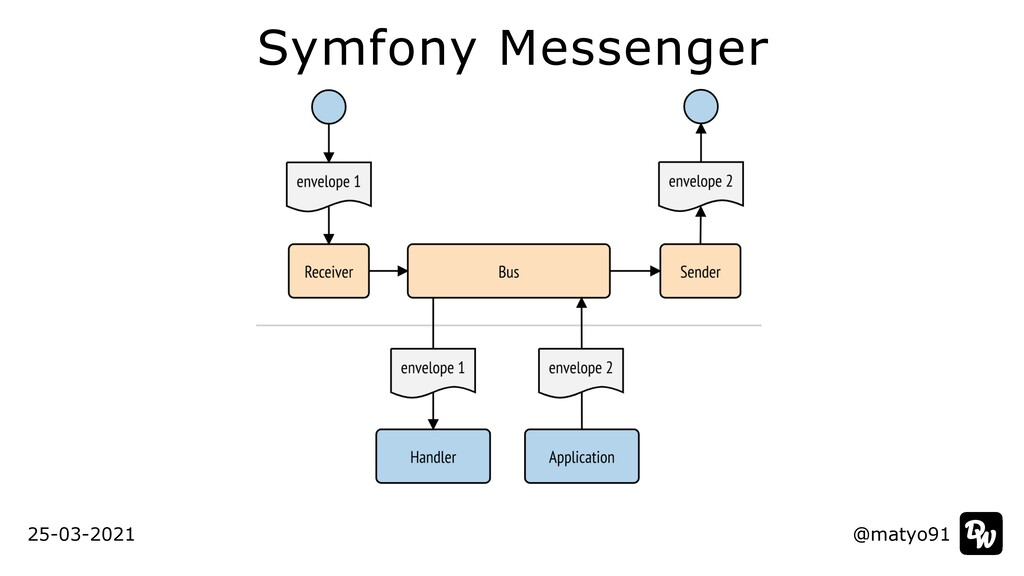 Symfony Messenger @matyo91 @matyo91 25-03-2021
