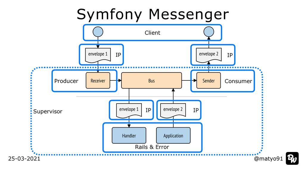 Supervisor Symfony Messenger @matyo91 @matyo91 ...