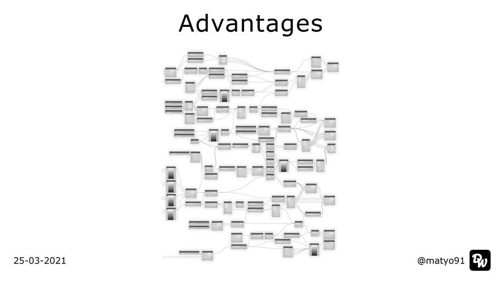 Advantages @matyo91 @matyo91 25-03-2021