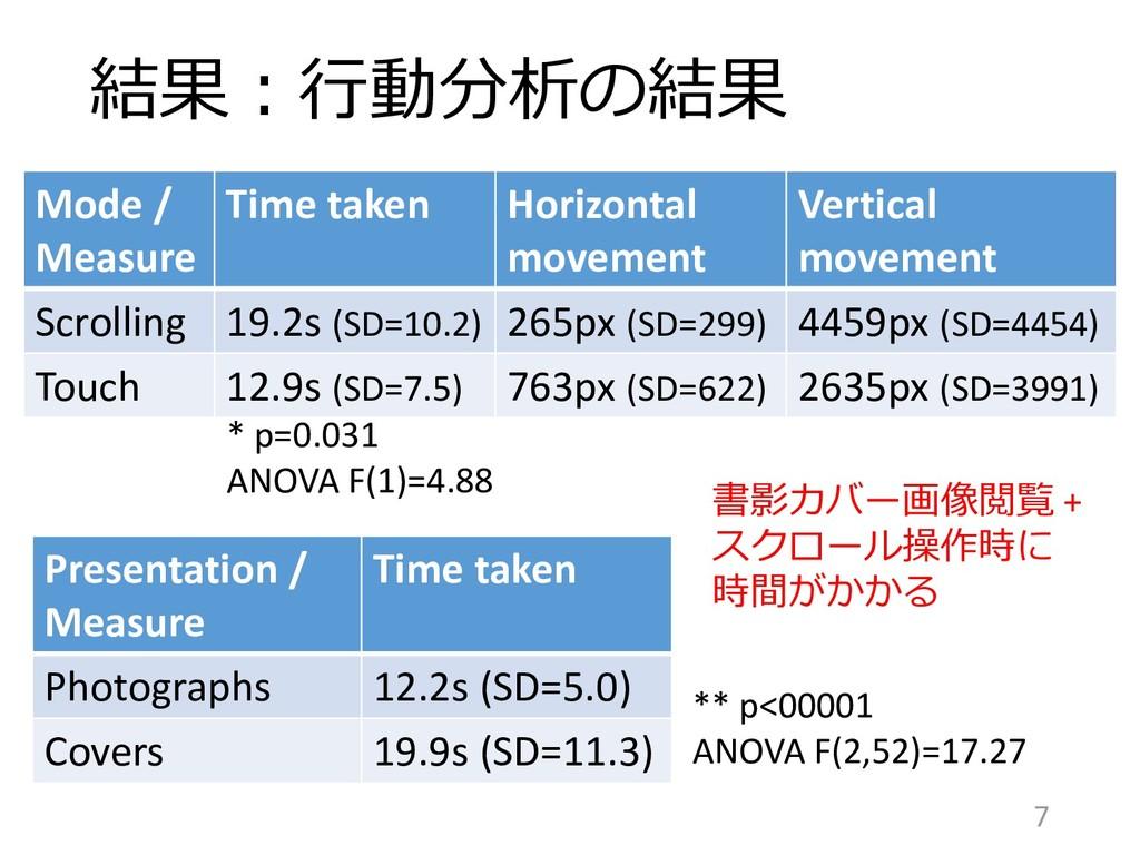 結果:行動分析の結果 Mode / Measure Time taken Horizontal...