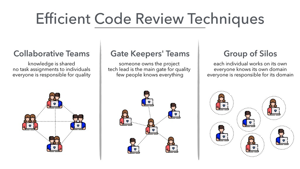 Efficient Code Review Techniques Collaborative T...