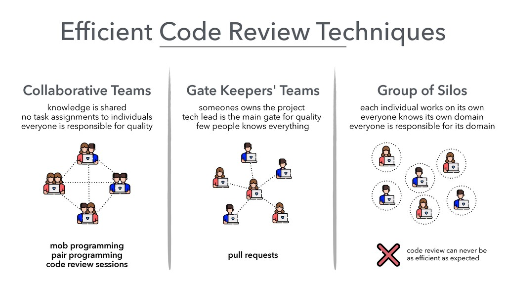 Collaborative Teams Gate Keepers' Teams knowled...