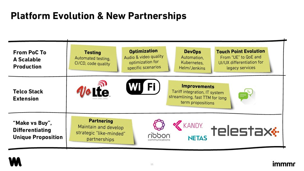 Platform Evolution & New Partnerships 11 From P...