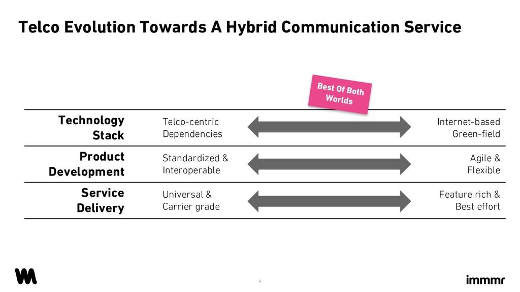 Telco Evolution Towards A Hybrid Communication ...
