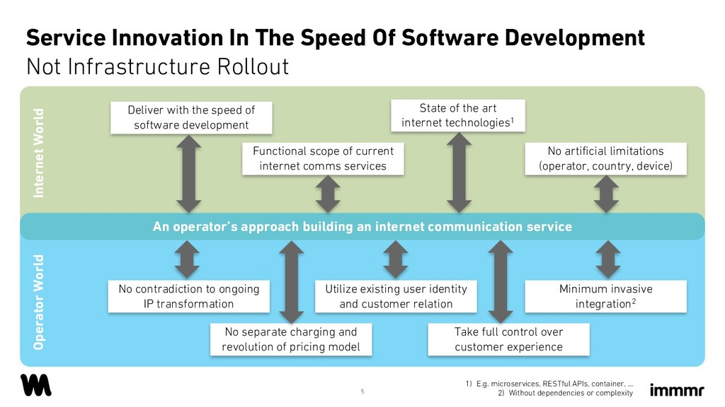 Service Innovation In The Speed Of Software Dev...