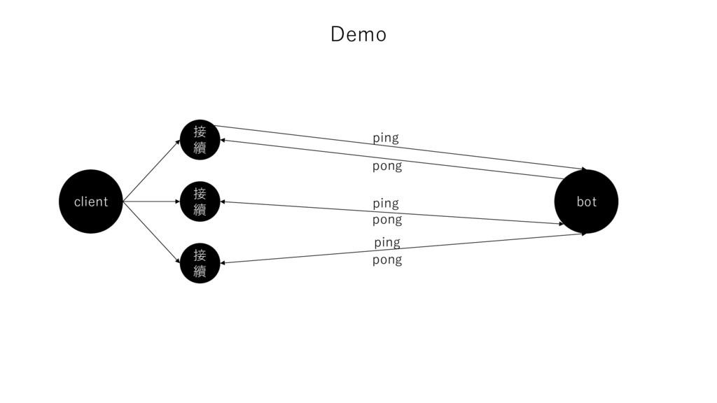 Demo client 接 續 接 續 接 續 bot ping pong ping pong...