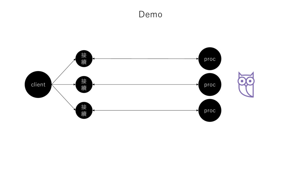Demo client 接 續 接 續 接 續 proc proc proc