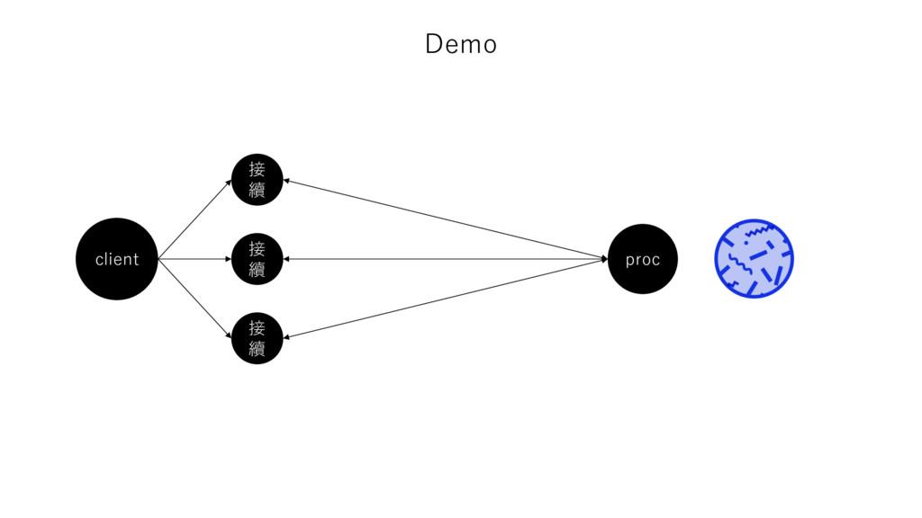 Demo client 接 續 接 續 接 續 proc