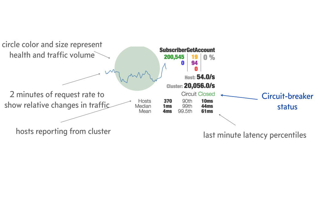 last minute latency percentiles 2 minutes of re...