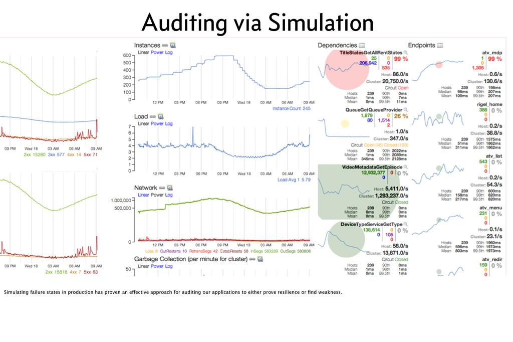 Auditing via Simulation Simulating failure stat...