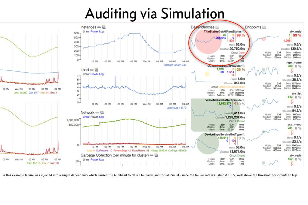 Auditing via Simulation In this example failure...