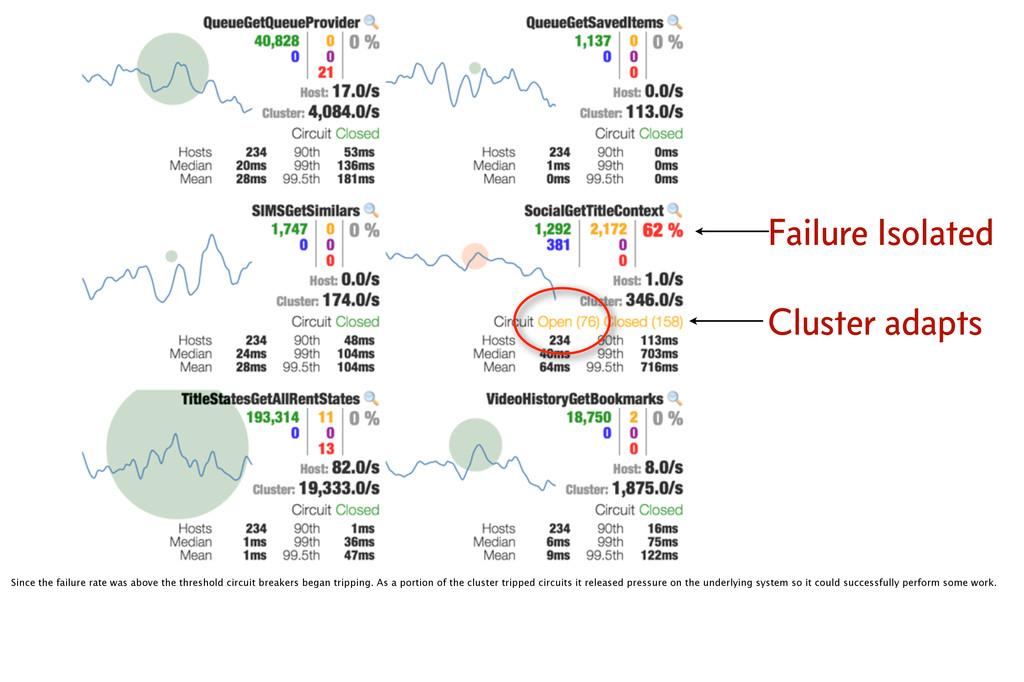 Cluster adapts Failure Isolated Since the failu...