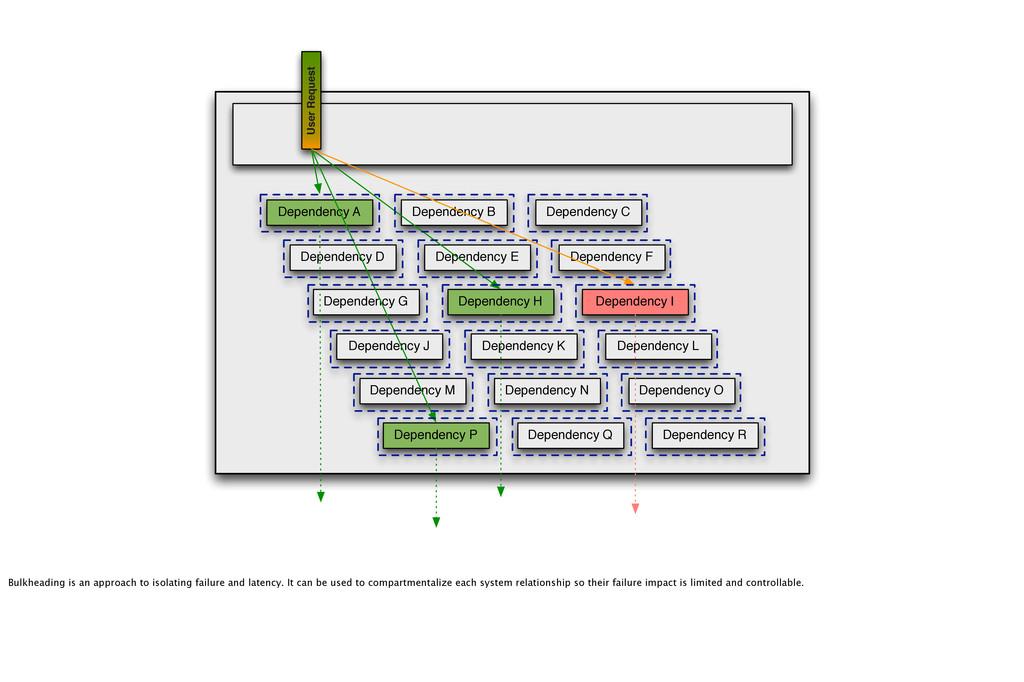 User Request Dependency A Dependency D Dependen...