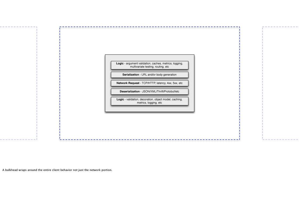 Logic - validation, decoration, object model, c...