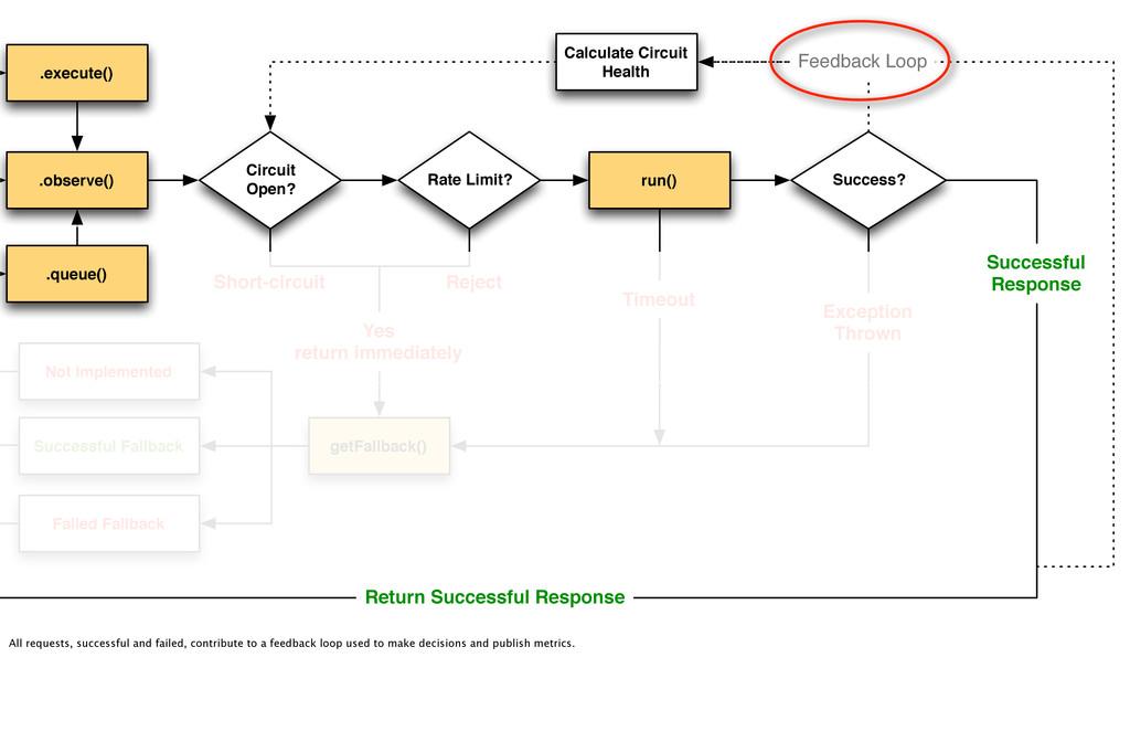 .observe() .execute() run() Circuit Open? getFa...
