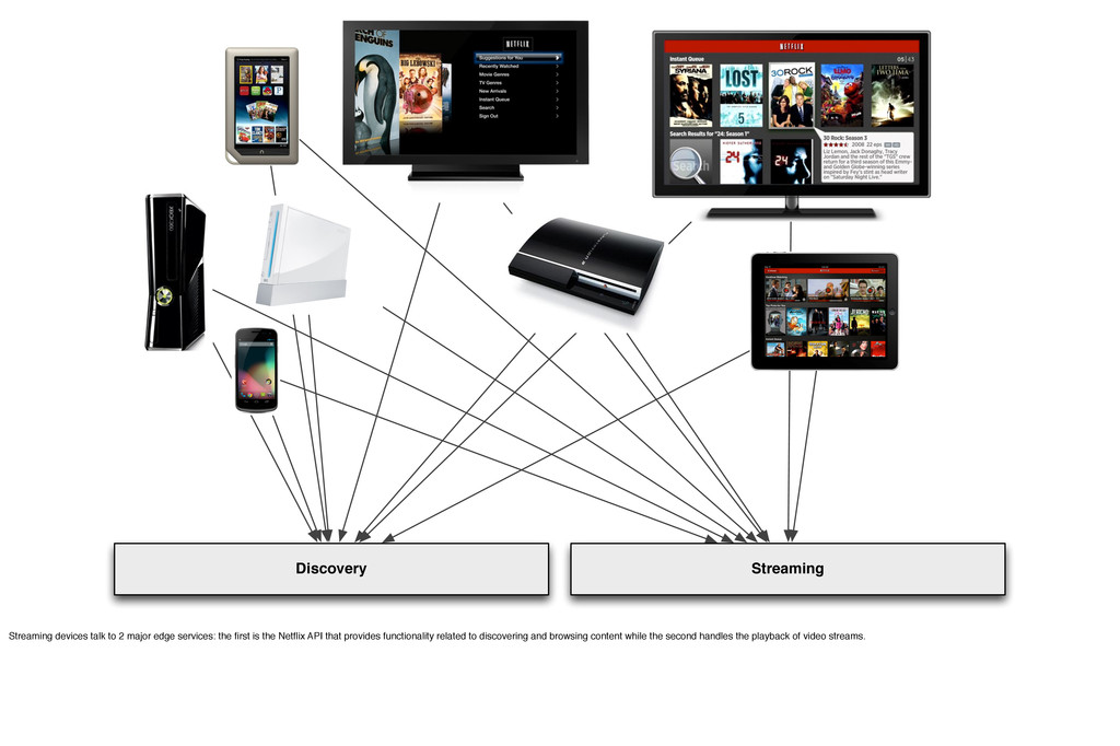 Discovery Streaming Streaming devices talk to 2...